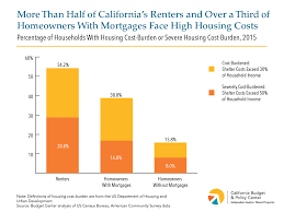 California Budget Chart Californians In All Parts Of The State Pay More Than They