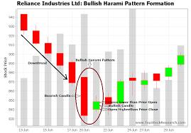 Amd Candlestick Chart Tutorial On Bullish Harami Candlestick Pattern