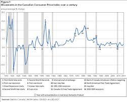 Exploring The First Century Of Canadas Consumer Price Index