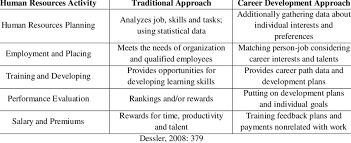 What Is Career Development Traditional Career Vs Career Development Approach