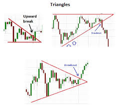 Difference Between Wedges And Triangle Chart Patterns