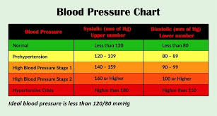 Best Blood Pressure Reading Chart Blog Health Gauge