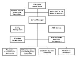 Quality Management Organization Chart Organization Chart