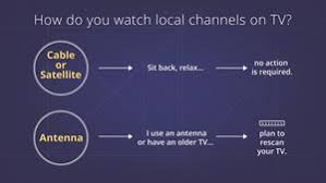 Your Broadcast Tv Channels May Change Frequencies