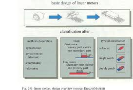 linear motor then corresponds to an unrolled induction motor with short circuit rotor or to permanent magnet synchronous motor dc machines with brushes or