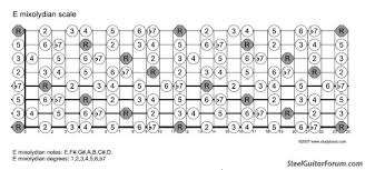 Guitar Intervals Chart A Christmas Present Fretboard Charts For Various Tunings