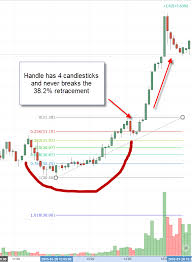 Code Stock Chart Channel Pattern Trading Stock Chart Analysis Trading