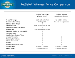 Petsafe Stay Play Wireless Dog Fence Pif00 12917