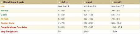 Blood Sugar Level Chart And Diabetes Information Blood