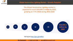 Global Lighting Market 2016 Global Automotive Lighting Market Size