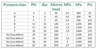 Hdpe Pipe Pressure Rating Chart What Do Pn And Pe Stand For In A Pn6 Hdpe Hdpe Pipe Quora