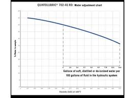 Plant Engineering Maintaining Water Glycol Fluids Follow