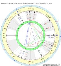 Birth Chart Jacques Borie Pisces Zodiac Sign Astrology