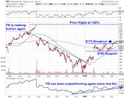 Facebooks Latest Buy Signal Could Mean 22 Upside Thestreet