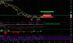 Cnr Stock Price And Chart Nyse Cnr Tradingview