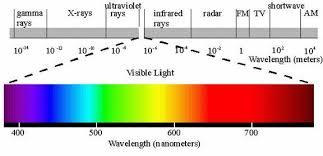 Visual Spectrum Chart Color Basics
