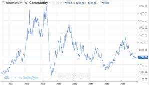 Rio Tinto Stock Price Chart Rio Tinto Get Paid The Iron Price Rio Tinto Group Nyse