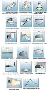 types of interior lighting. Indoor Lighting Fixtures Classifications \u2013 Part Two ~ Electrical Knowhow Types Of Interior C