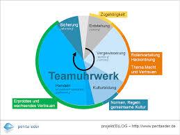 Phasen der teamentwicklung tuckman