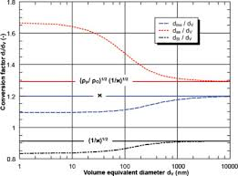 Dme To Grain Conversion Chart Equivalent Diameter An Overview Sciencedirect Topics