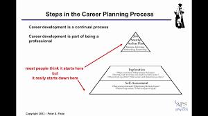 What Is Career Development Career Planning Self Assessment