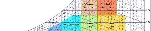 Temperature Humidity Comfort Zone Chart Psychrometric Chart Tutorial Yasmin Bhattacharya Murray