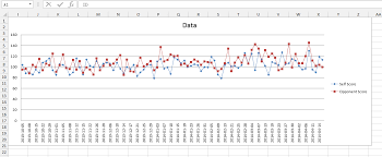 How To Easily Generate Charts And Excel Files With Phpexcel