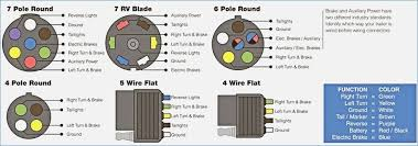 unique wiring diagram for a 7 pin trailer hitch in towing uk and tow trailer hitch wiring diagram throughout trailer hitch wiring diagram vehicledata on tricksabout net pictures on trailer