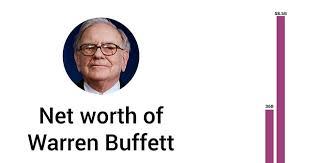Warren Buffett Money Chart All Good Found The Wealth Hockey Stick Chart Of Warren