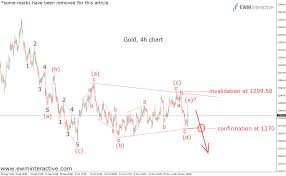 Gold Elliott Wave Charts Gold And Silver Elliott Wave Analyses Of Precious Metals