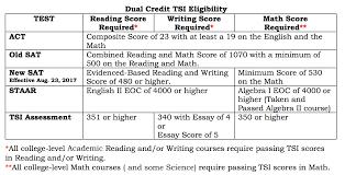 Tsi Score Chart Dual Credit Testing Howard College