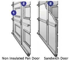garage door typesOverhead Garage Doors