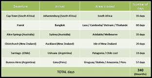 Travel Schedule Our Travel Schedule