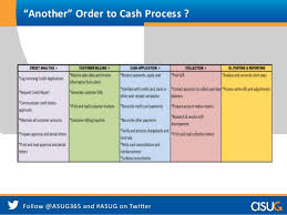 Order To Cash Process Flow Chart Order To Cash The 1 Business Process To Know