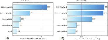 Sugar In Alcohol Chart Pareto Chart Alcohol Floc In Sugar By A Cooling