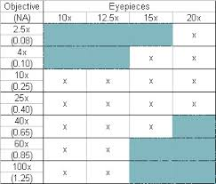 Microscope Magnification Chart Microscope World Blog Microscope Resolution And Empty