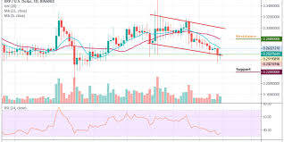 Xrp Usd Price Chart Ripple Price Analysis The Bears Are Still Dominant As Xrp