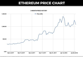 Eth Price Usd Chart Ethereum Price Forecast 3 Causes Of This Weeks Eth Price
