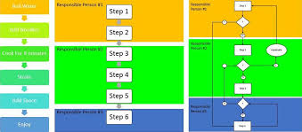 Essential Guide To Business Process Mapping Smartsheet