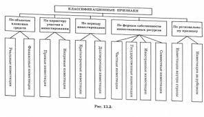 ИНВЕСТИЦИОННЫЙ МЕНЕДЖМЕНТ Суть цели и функции инвестиционного  Создание благоприятного инвестиционного климата в Украине связано с четким правовым регулированием инвестиционной деятельности и особенно необходимо в