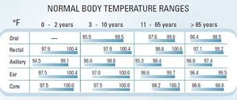 Fever Temperature Chart Ear Baby Fever Temperature Chart Normal Body Temperature
