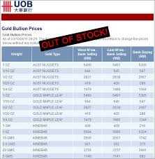 Uob Stock Price Chart Uob Sorry Gold Coins Are Out Of Stock Invest Silver