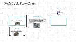 Rock Cycle Flow Chart By Marie Syarn On Prezi