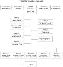 Ftc Organizational Chart Role Of Ftc Ist432_sp10_team11 Confluence