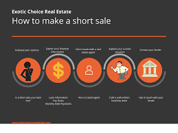 Short Sale Vs Foreclosure Chart Expert Tips For Selling Your House As A Short Sale Exotic