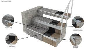 Dvd mit montagevideo alternativ finden sie auch der untere geländerpfosten behält seine übliche position, außen an der treppenwange. Treppensanierung Leicht Gemacht Mit Einer Steinteppich Treppe