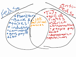 Federalist And Anti Federalist Venn Diagram Federalist Vs Democratic Republican Chart Federalists Vs Anti