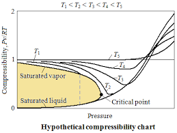 compressibility factor. these substances can be put on a comman basis by \ compressibility factor