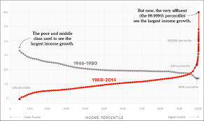 Chart Of The Day Middle Class Incomes Vs The Rich 1946