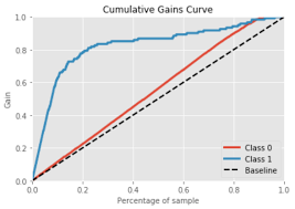 Meaningful Metrics Cumulative Gains And Lyft Charts